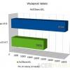 acer-iconia-tab-b1-a71-wykres-01